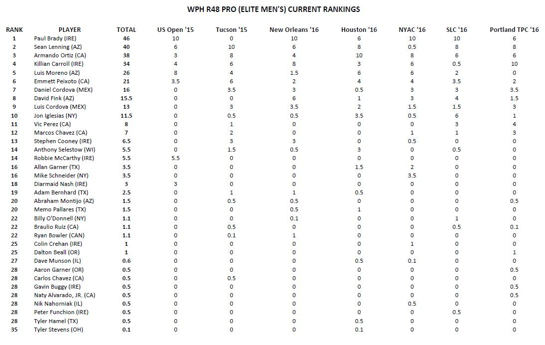 handball world ranking