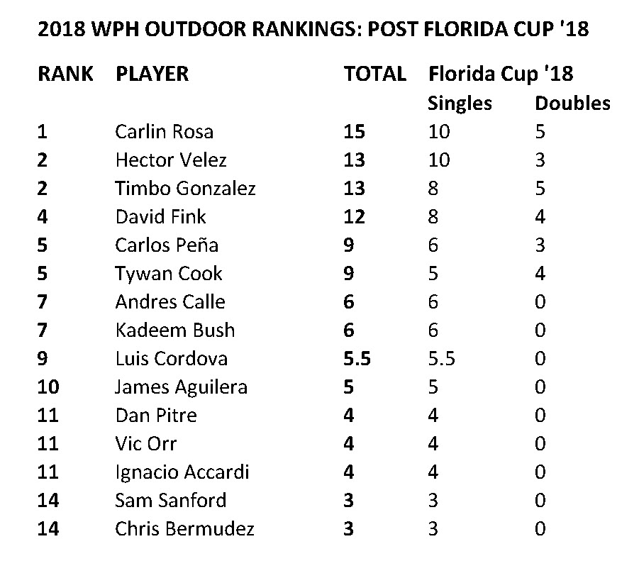 [2018-OUTDOOR-RANKINGS-FLORIDA-CUP-MEN]