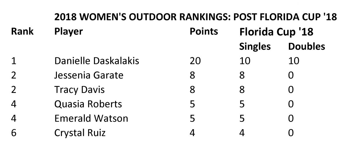 [WPH-OUTDOOR-RANKINGS-WOMEN]