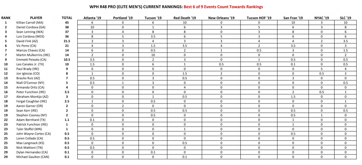 [MENS-RANKINGS-POST-TUCSON]