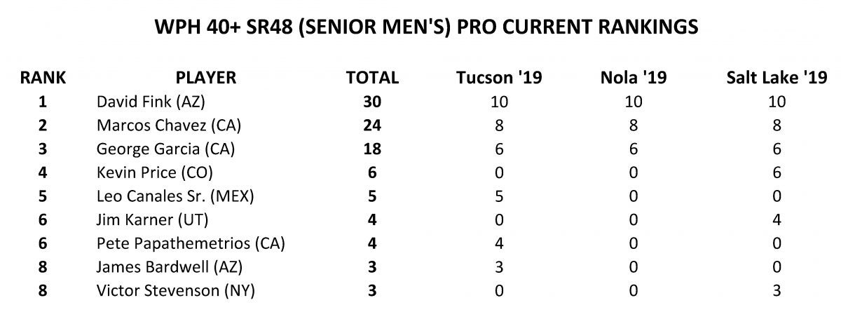 [SENIOR-RANKINGS-POST-TUCSON]