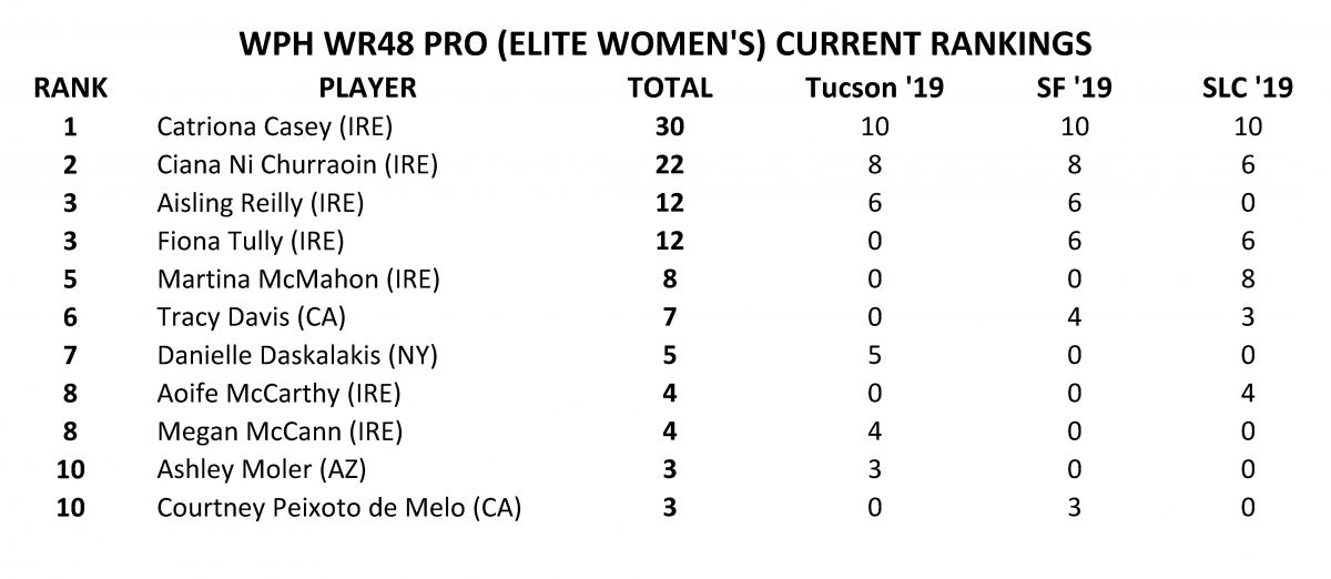 [WOMENS-RANKINGS-POST-TUCSON]